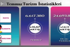 Türkiye'ye Gelen Ziyaretçi Sayısı Yüzde 17 Arttı