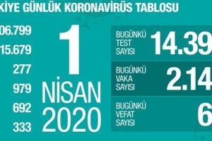 Koronavirüs Tablosu 1 Nisan 2020
