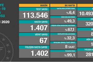Türkiye COVİD-19 Hasta Tablosu 1 Ekim 2020