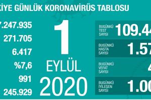 Günlük Koronavirüs Tablosu 31 Ağustos 2020