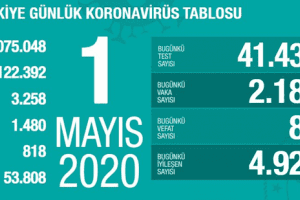 Koronavirüs Tablosu 1 Mayıs 2020