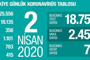 Koronavirüs Tablosu 2 Nisan 2020