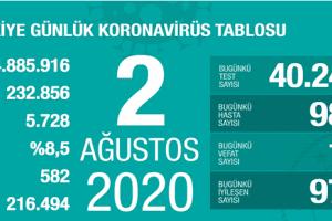 Günlük Koronavirüs Tablosu 2 Ağustos 2020