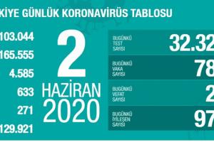 Günlük Koronavirüs Tablosu 2 Haziran 2020