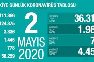 Koronavirüs Tablosu 2 Mayıs 2020