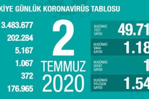 Günlük Koronavirüs Tablosu 2 Temmuz 2020