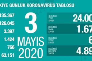 Koronavirüs Tablosu 3 Mayıs 2020