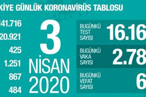 Koronavirüs Tablosu 3 Nisan 2020