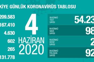 Günlük Koronavirüs Tablosu 4 Haziran 2020