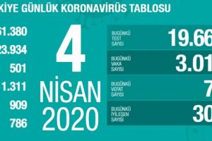Koronavirüs Tablosu 4 Nisan 2020