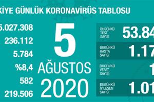 Koronavirüs Tablosu 5 Ağustos 2020