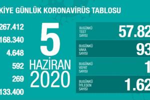 Günlük Koronavirüs Tablosu 5 Haziran 2020