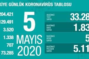 Koronavirüs Tablosu 5 Mayıs 2020