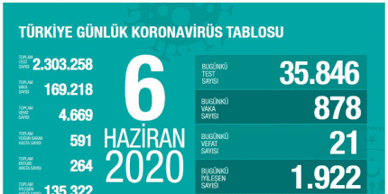 Günlük Koronavirüs Tablosu 6 Haziran 2020