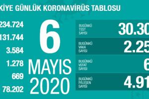 Koronavirüs Tablosu 6 Mayıs 2020
