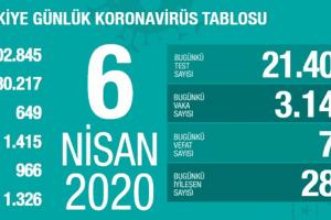 Koronavirüs Tablosu 6 Nisan 2020