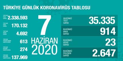 Günlük Koronavirüs Tablosu 7 Haziran 2020