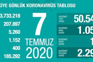 Günlük Koronavirüs Tablosu 7 Temmuz 2020