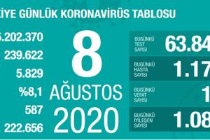 Günlük Koronavirüs Tablosu 8 Ağustos 2020