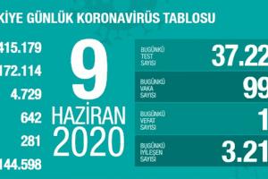 Günlük Koronavirüs Tablosu 9 Haziran 2020