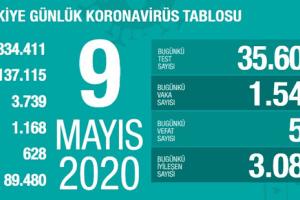 Koronavirüs Tablosu 9 Mayıs 2020