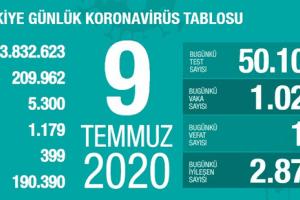 Günlük Koronavirüs Tablosu 9 Temmuz 2020