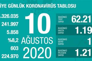 Günlük Koronavirüs Tablosu 10 Ağustos 2020