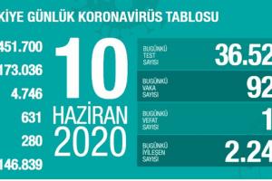 Koronavirüs Tablosu 10 Haziran 2020