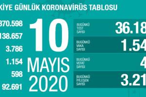 Koronavirüs Tablosu 10 Mayıs 2020