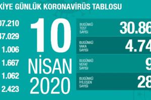 Koronavirüs Tablosu 10 Nisan 2020