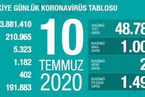 Günlük Koronavirüs Tablosu 10 Temmuz 2020