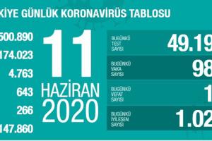 Günlük Koronavirüs Tablosu 11 Haziran 2020