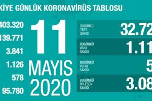 Koronavirüs Tablosu 11 Mayıs 2020