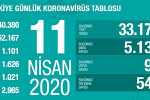 Koronavirüs Tablosu 11 Nisan 2020