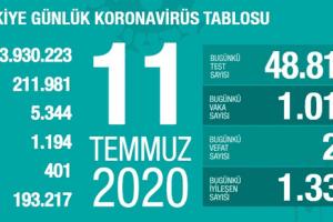 Günlük Koronavirüs Tablosu 11 Temmuz 2020
