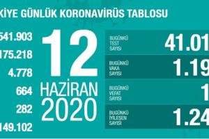 Günlük Koronavirüs Tablosu 12 Haziran 2020