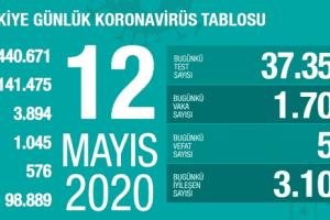 Koronavirüs Tablosu 12 Mayıs 2020