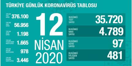 Koronavirüs Tablosu 12 Nisan 2020