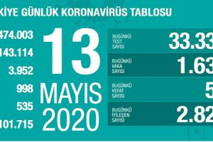 Koronavirüs Tablosu 13 Mayıs 2020