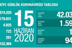 Günlük Koronavirüs Tablosu 15 Haziran 2020