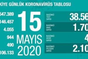 Koronavirüs Tablosu 15 Mayıs 2020