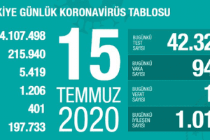 Günlük Koronavirüs Tablosu 15 Temmuz 2020