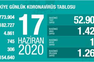 Günlük Koronavirüs Tablosu 17 Haziran 2020