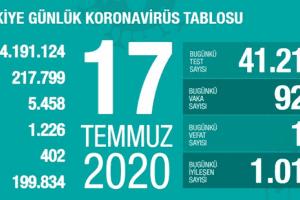 Günlük Koronavirüs Tablosu 17Temmuz 2020