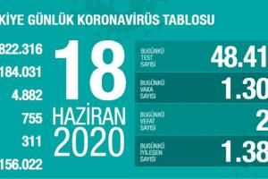 Günlük Koronavirüs Tablosu 18 Haziran 2020