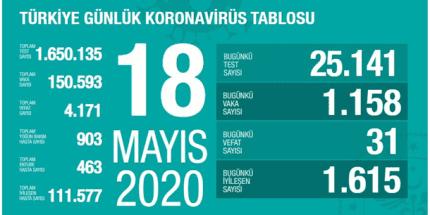 Koronavirüs Tablosu 18 Mayıs 2020