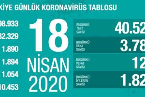 Koronavirüs Tablosu 18 Nisan 2020