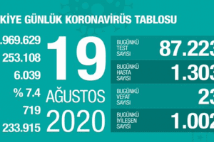 Günlük Koronavirüs Tablosu 19 Ağustos 2020