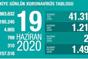 Günlük Koronavirüs Tablosu 19 Haziran 2020