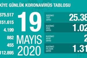 Koronavirüs Tablosu 19 Mayıs 2020